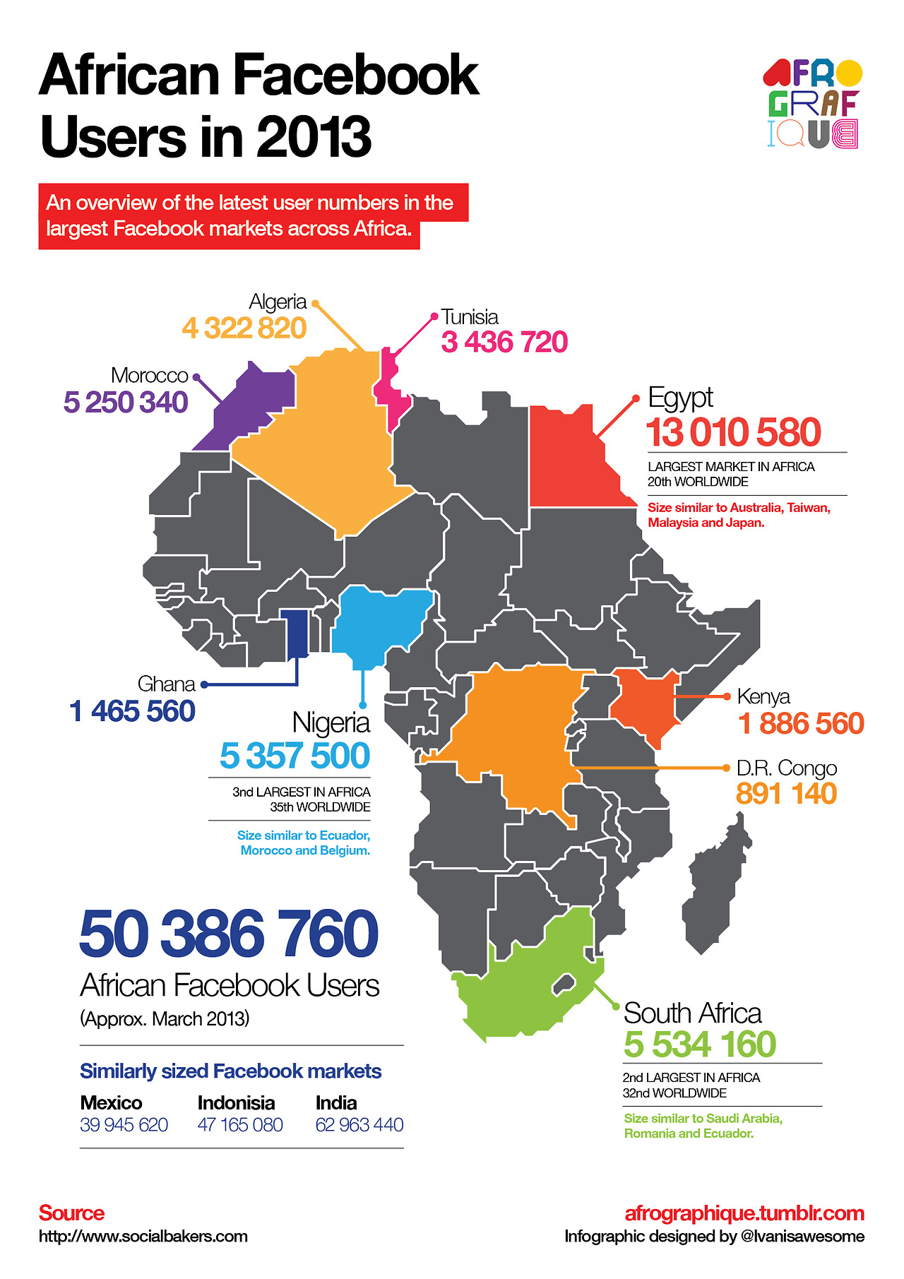 Africa FB users Infographic