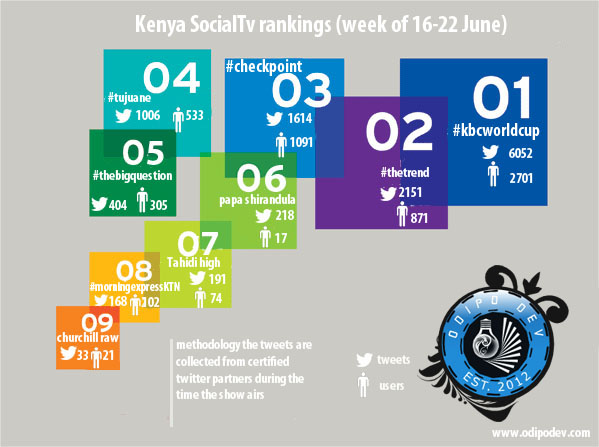 social TV rankings