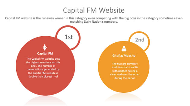 Combining both radio and website, Capital FM Kenya has been named among the top 10 most visible brands  on Twitter.