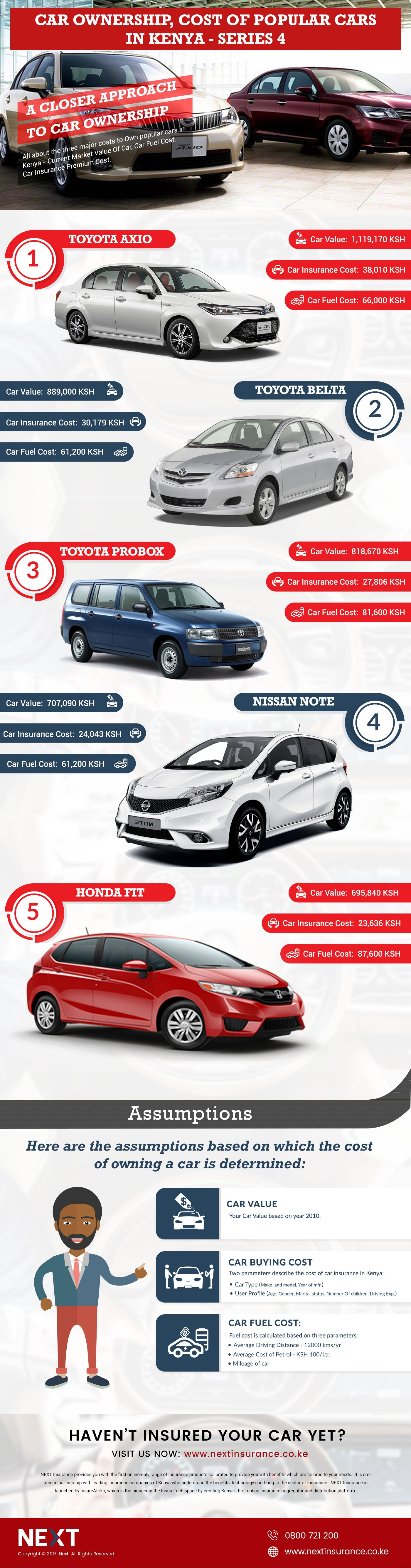 Car-ownership-infographic-Series-4