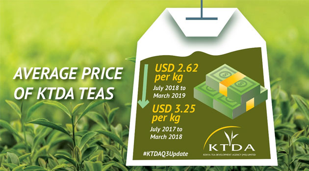 KTDA GRAPHIC - KTDA tea production rises amid price decline