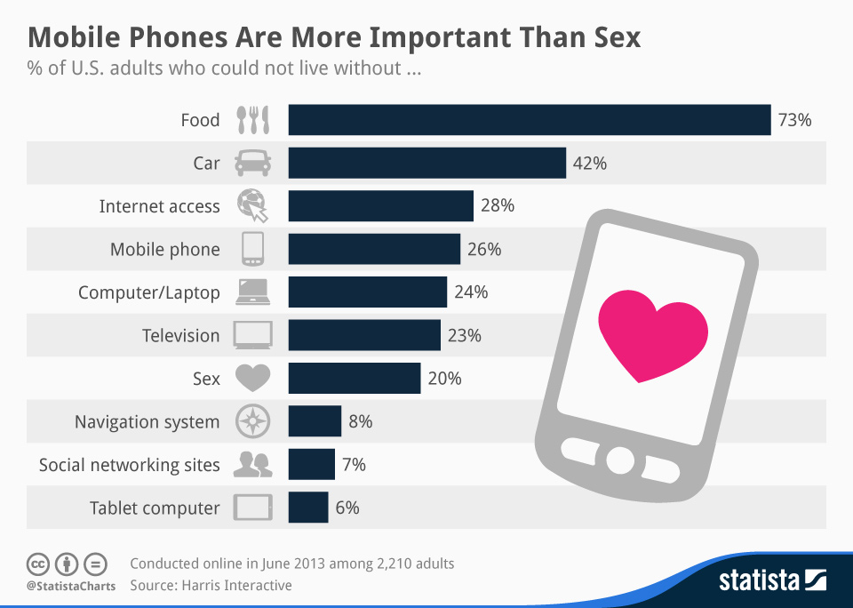 mobile phones more important than sex