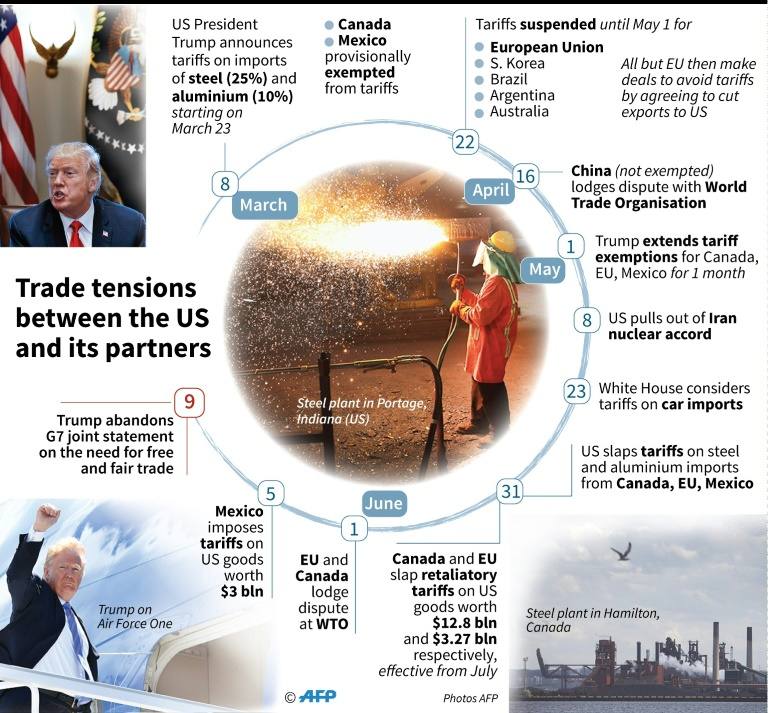 Timeline of trade tensions since the US decision to impose tariffs on steel and aluminium imports