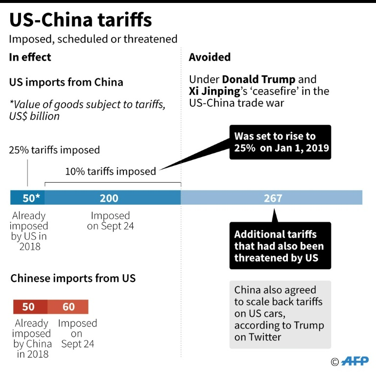 ad86aec789e9e74b50c0b38890371cd37b049ddc - China media lauds 'momentous' trade truce but questions linger