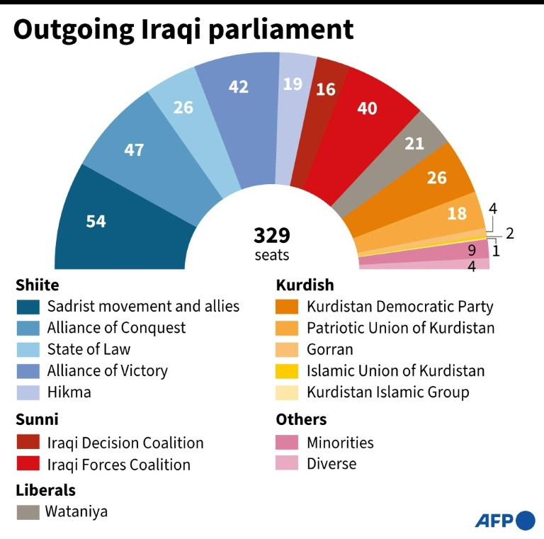 Sadrists claim largest bloc after record-low Iraq voter turnout » Capital News