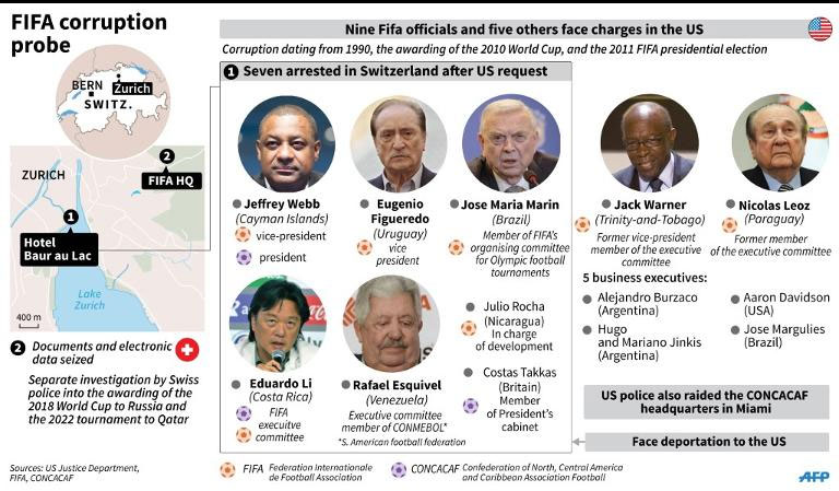 Protagonists in the corruption investigation against FIFA launched by the US