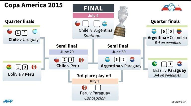 Latest results and fixtures for the 2015 Copa America. PHOTO/AFP Graphic